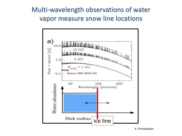 Multi-wavelength observations of water vapor measure snow line locations