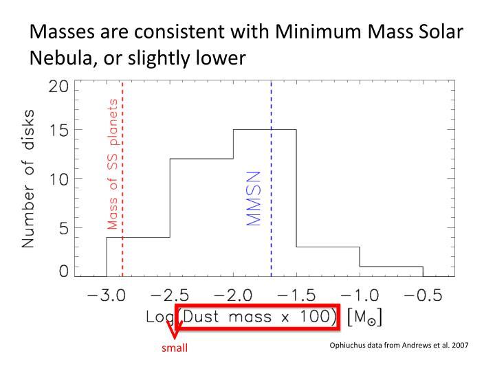 Masses are consistent with Minimum Mass Solar Nebula, or slightly lower