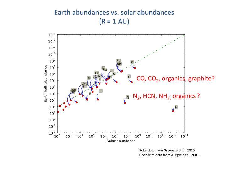 Earth abundances vs. solar abundances