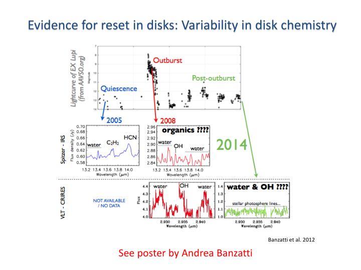 Evidence for reset in disks: Variability in disk chemistry