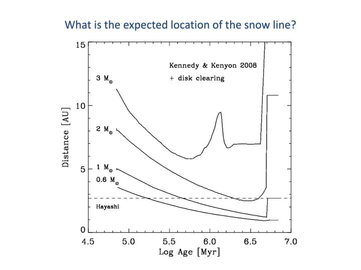What is the expected location of the snow line?