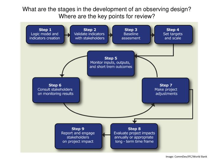 What are the stages in the development of an observing design?