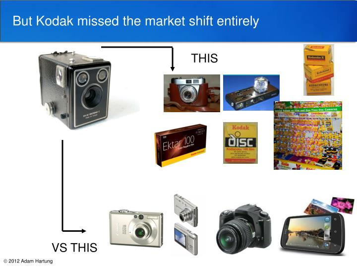 But Kodak missed the market shift entirely