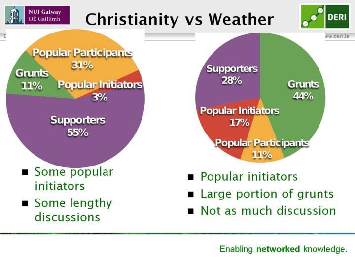 Christianity vs Weather