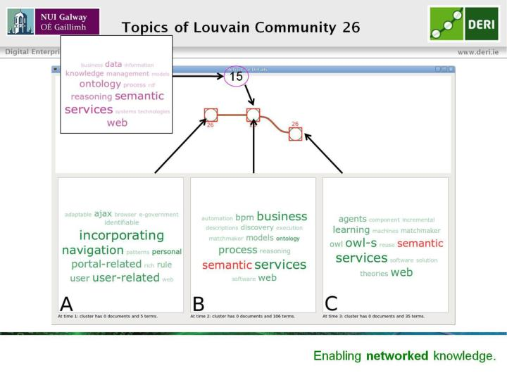 Topics of Louvain Community 26