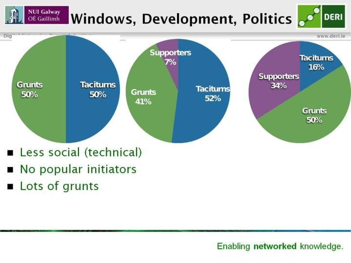 Windows, Development, Politics