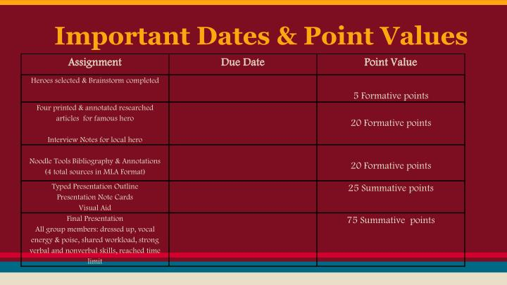 Important Dates & Point Values
