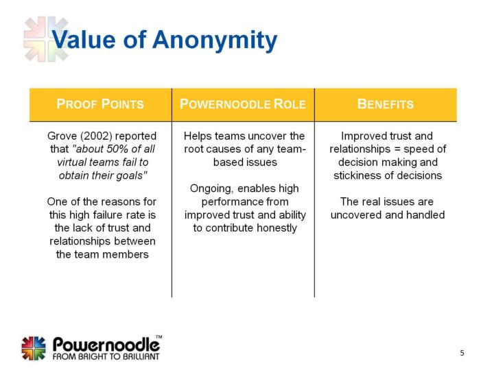 Value of Anonymity