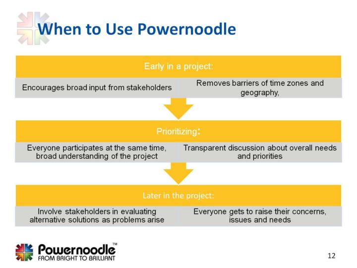 When to Use Powernoodle