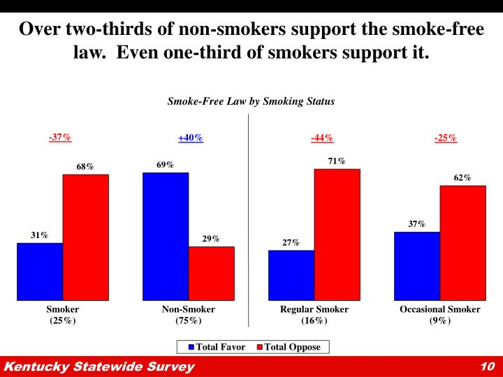 Over two-thirds of non-smokers support the smoke-free law.  Even one-third of smokers support it.