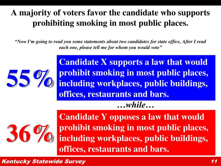 A majority of voters favor the candidate who supports prohibiting smoking in most public places.
