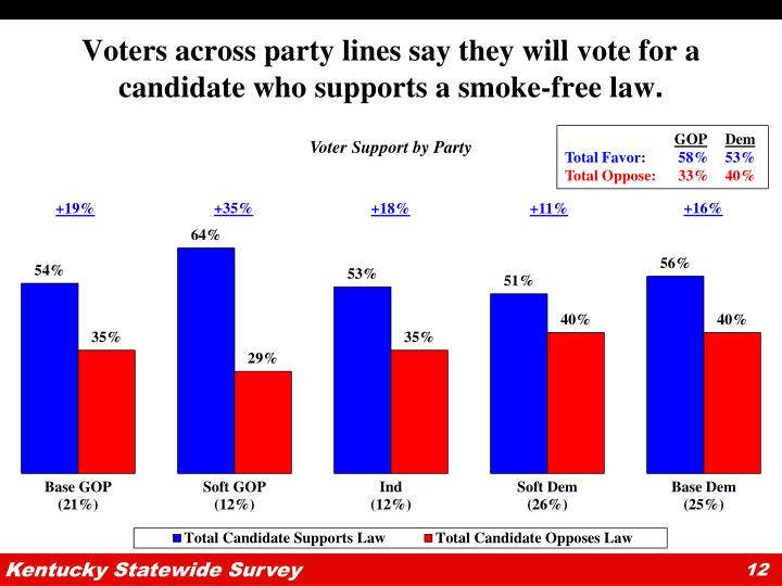 Voters across party lines say they will vote for a