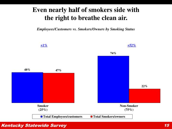 Even nearly half of smokers side with