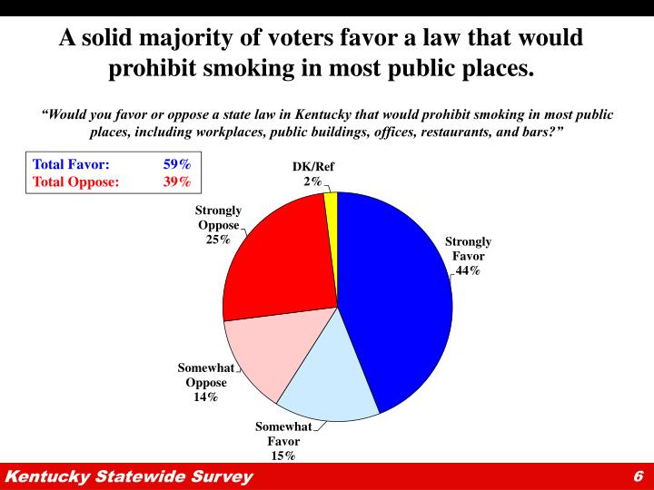 A solid majority of voters favor a law that would prohibit smoking in most public places.