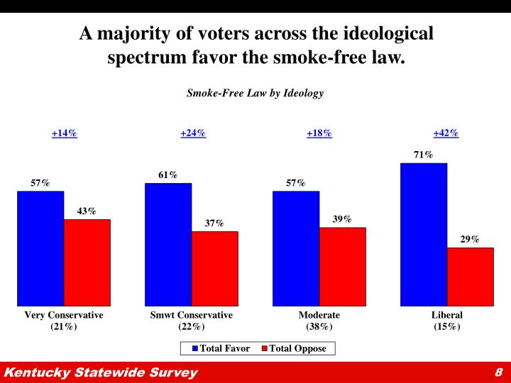 A majority of voters across the ideological spectrum favor the smoke-free law.