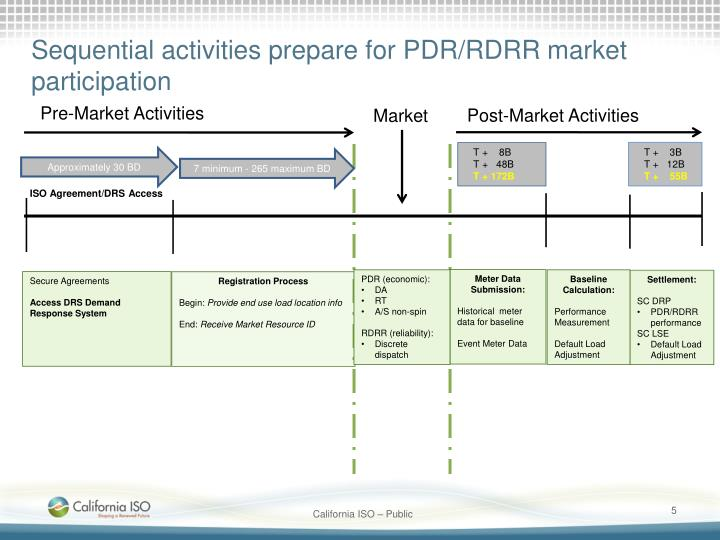 Sequential activities prepare for PDR/RDRR market participation