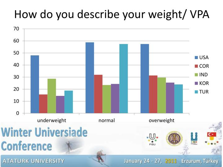 How do you describe your weight/ VPA