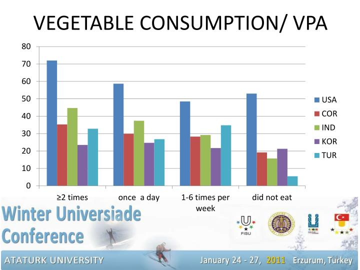 VEGETABLE CONSUMPTION/ VPA