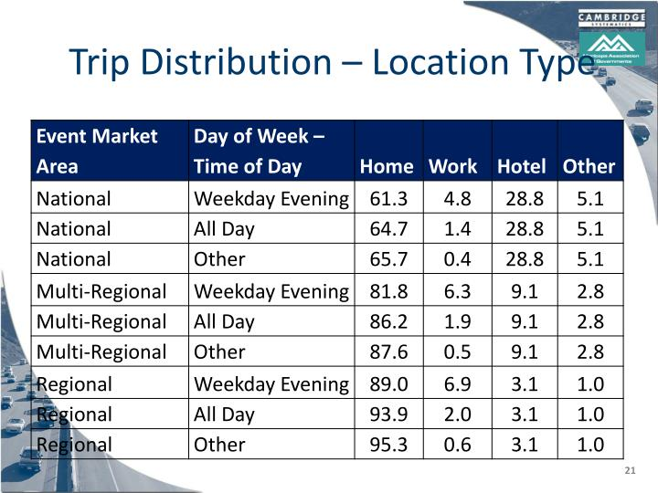 Trip Distribution – Location Type