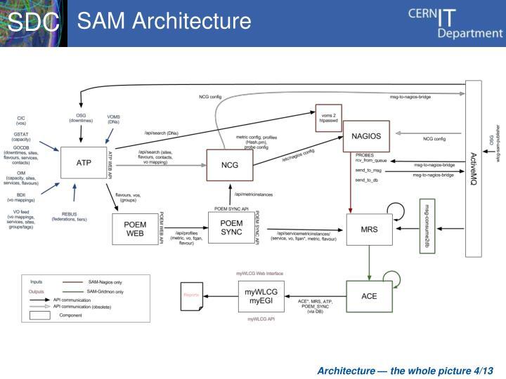 SAM Architecture