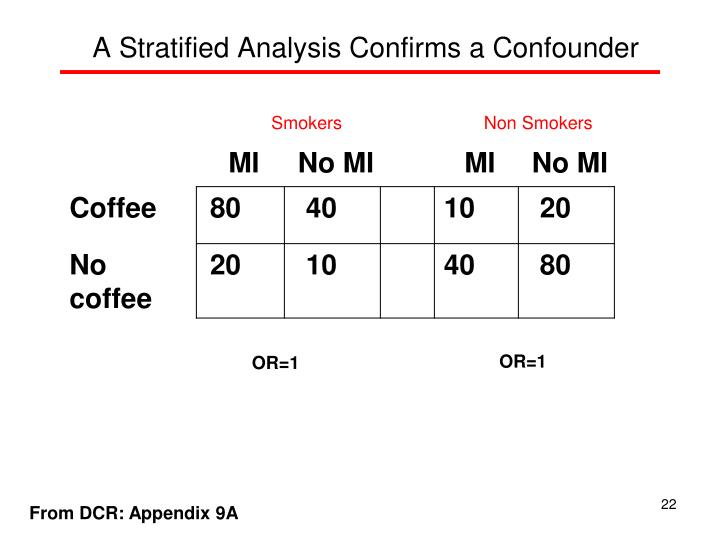 A Stratified Analysis Confirms a Confounder