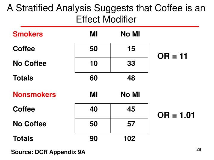 A Stratified Analysis Suggests that Coffee is an Effect Modifier