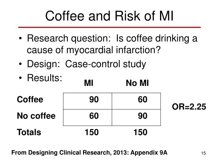 Coffee and Risk of MI