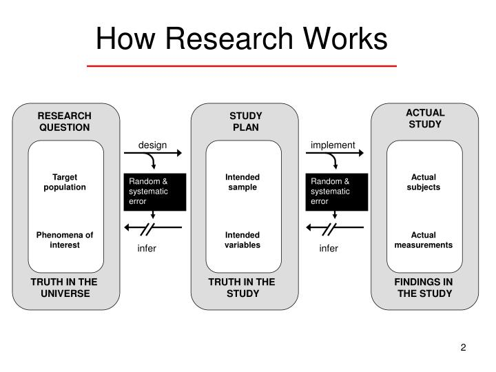 How research works