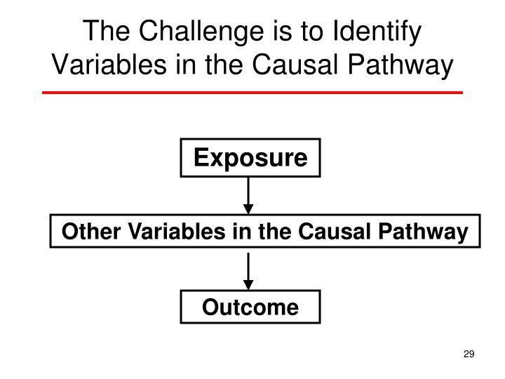 The Challenge is to Identify Variables in the Causal Pathway