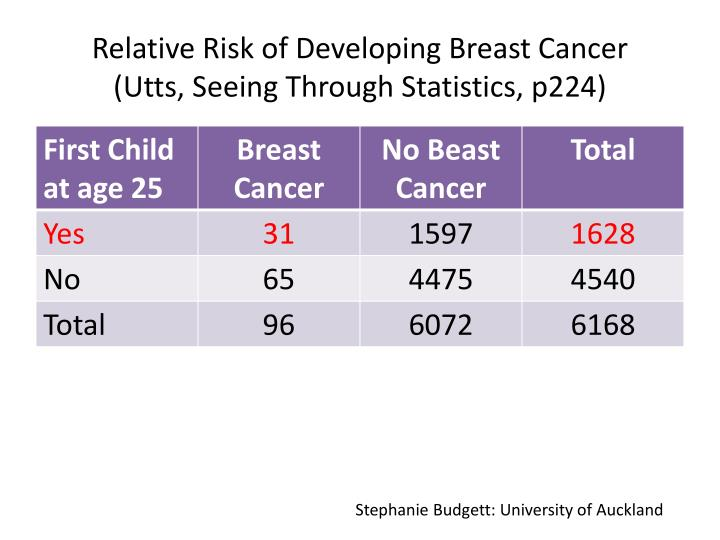 Relative Risk of Developing Breast Cancer
