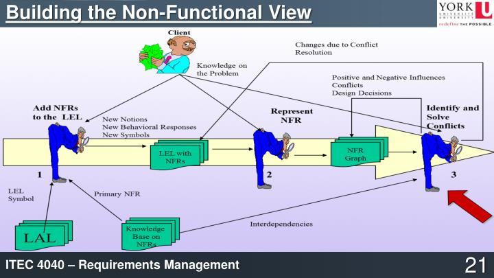 Building the Non-Functional View