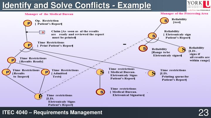 Identify and Solve Conflicts - Example