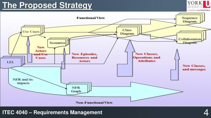 The Proposed Strategy