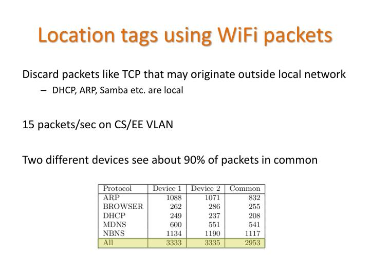 Location tags using