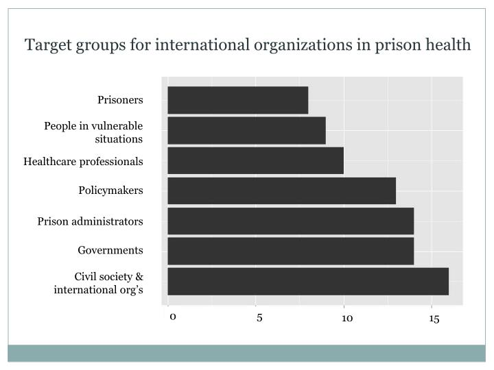 Target groups for international organizations in prison health