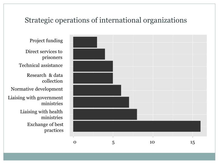 Strategic operations of international organizations
