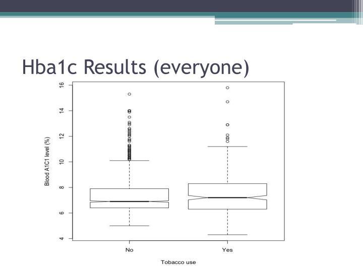 Hba1c Results (everyone)