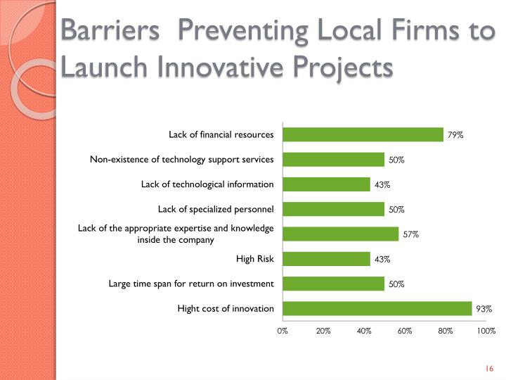 Barriers  Preventing Local Firms to Launch Innovative Projects