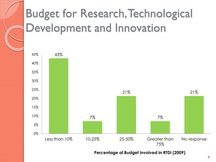 Budget for Research, Technological Development and Innovation
