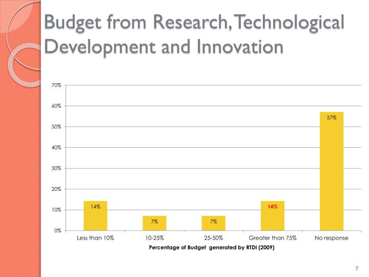Budget from Research, Technological Development and Innovation