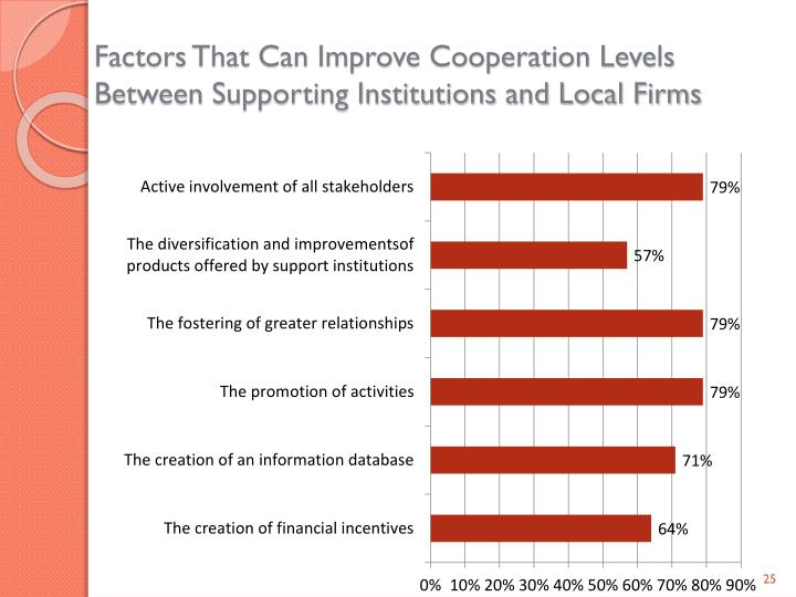 Factors That Can Improve Cooperation Levels Between Supporting Institutions and Local Firms