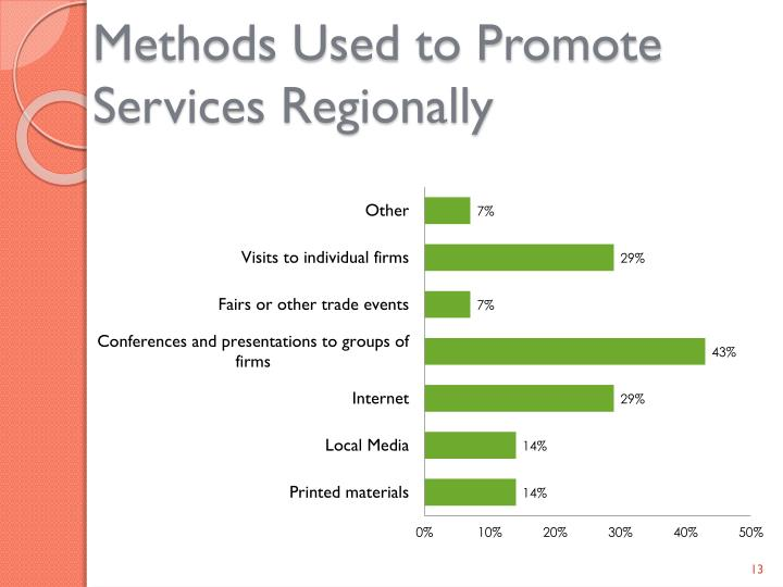 Methods Used to Promote Services Regionally