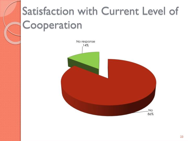 Satisfaction with Current Level of Cooperation
