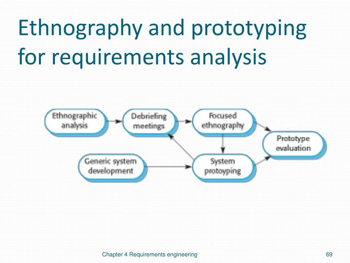 Ethnography and prototyping for requirements analysis