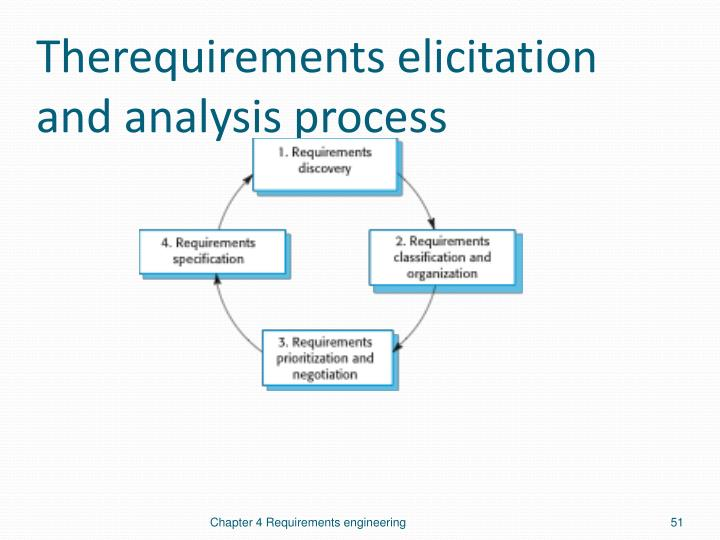 Therequirements elicitation and analysis process