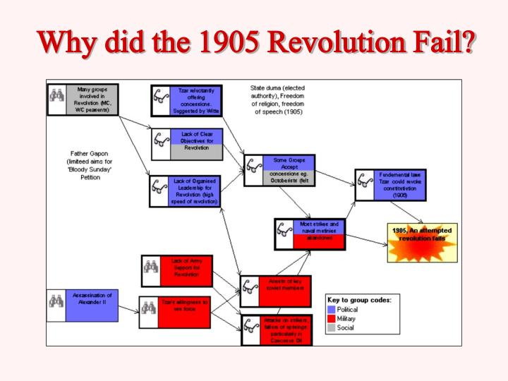 Why did the 1905 Revolution Fail?