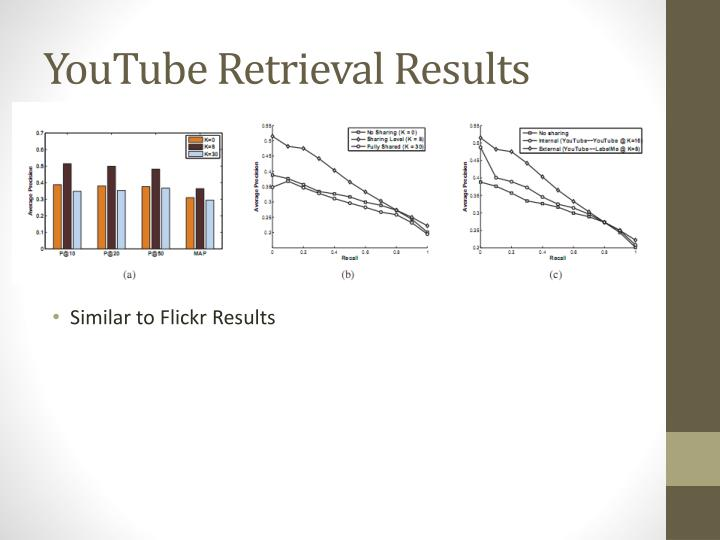YouTube Retrieval Results