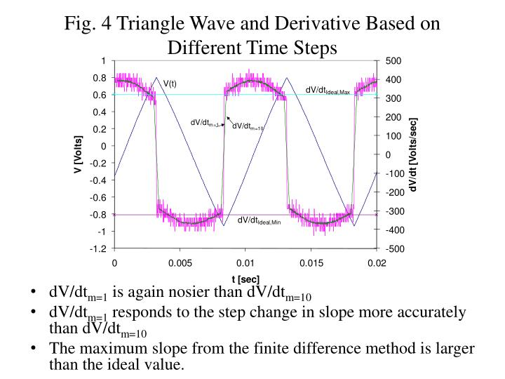 Fig. 4 Triangle Wave and Derivative Based on Different Time Steps