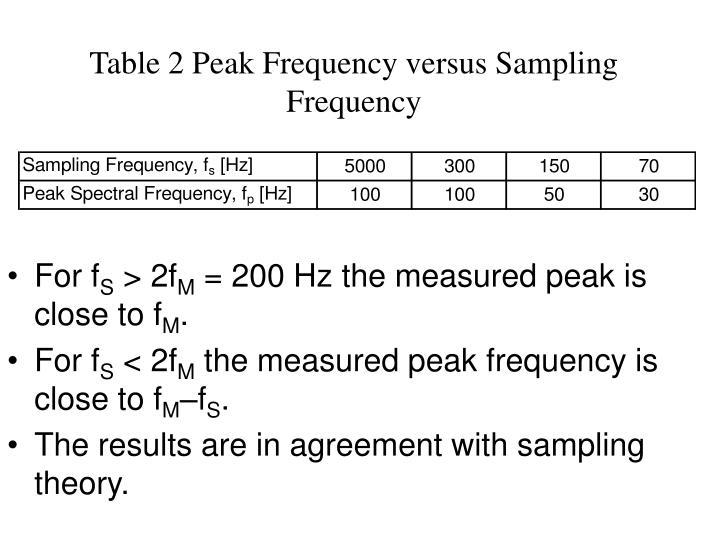 Table 2 Peak Frequency versus Sampling Frequency