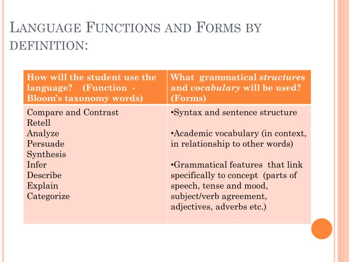 Language Functions and Forms by definition: